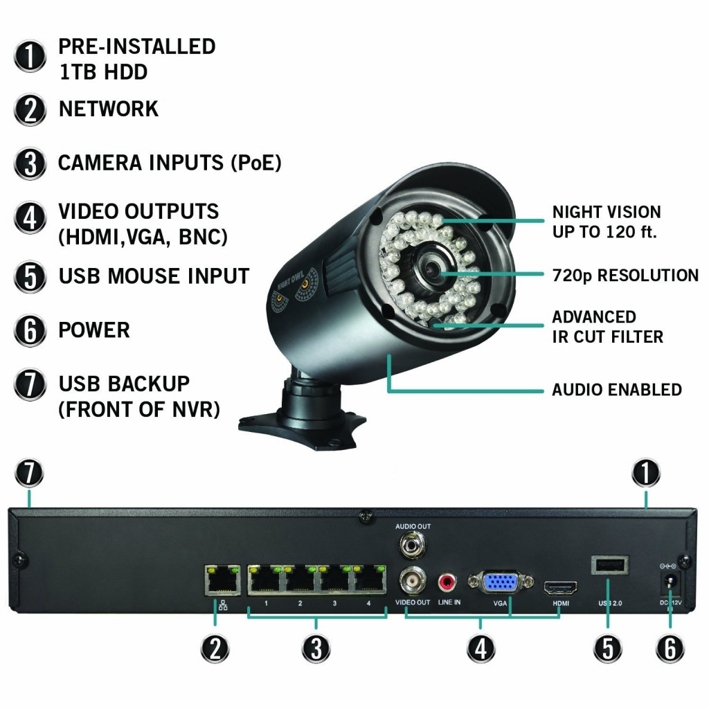 Night Owl Security NVR7P-441 glans